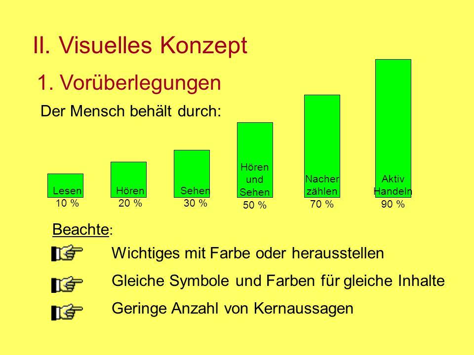 II. Visuelles Konzept 1. Vorüberlegungen Der Mensch behält durch: Lesen 10 % Hören 20 % Sehen 30 % Hören und Sehen 50 % Nacher zählen 70 % Aktiv Hande