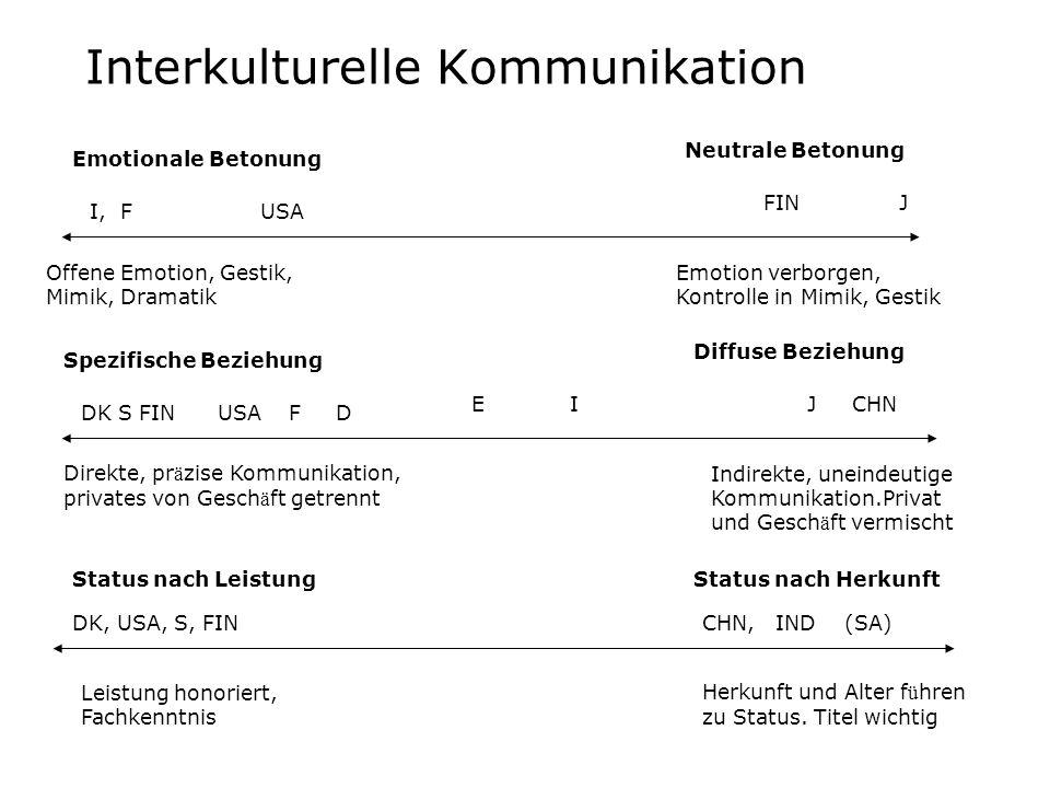 Interkulturelle Kommunikation Emotionale Betonung Neutrale Betonung Offene Emotion, Gestik, Mimik, Dramatik Emotion verborgen, Kontrolle in Mimik, Ges