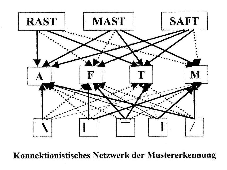 Konnektionistisches Netzwerk (McClelland & Rumelhart, 1981) Kombination von top-down und bottom-up Prozessen Kontextinformation wird zur Hypothesenbildung über Bedeutung verwendet, gleichzeitig werden Stimulus- informationen für eine detaillierte Analyse verwendet