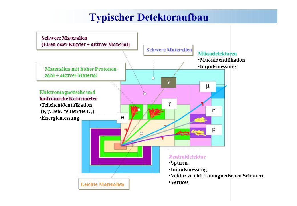 Typischer Detektoraufbau Leichte Materalien Schwere Materalien (Eisen oder Kupfer + aktives Material) Materalien mit hoher Protonen- zahl + aktives Ma