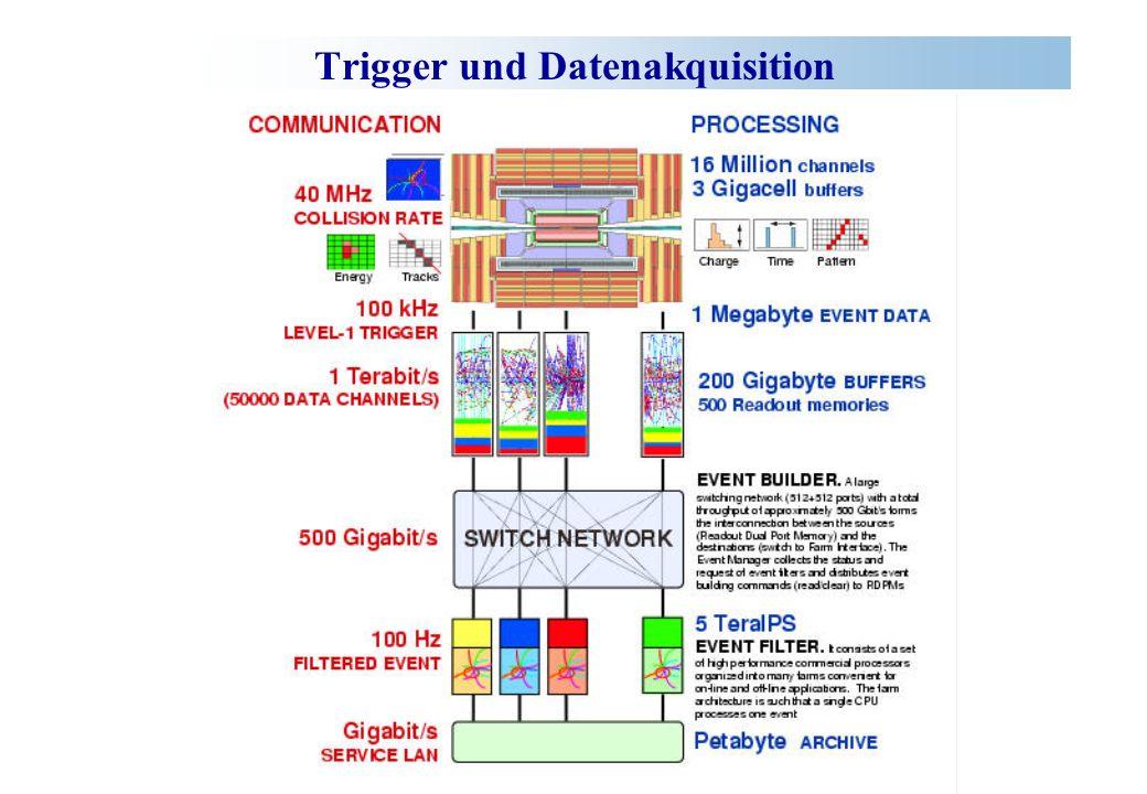 Trigger und Datenakquisition
