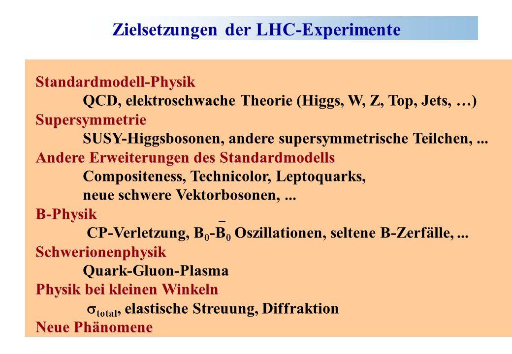 Zielsetzungen der LHC-Experimente Standardmodell-Physik QCD, elektroschwache Theorie (Higgs, W, Z, Top, Jets, …)Supersymmetrie SUSY-Higgsbosonen, ande
