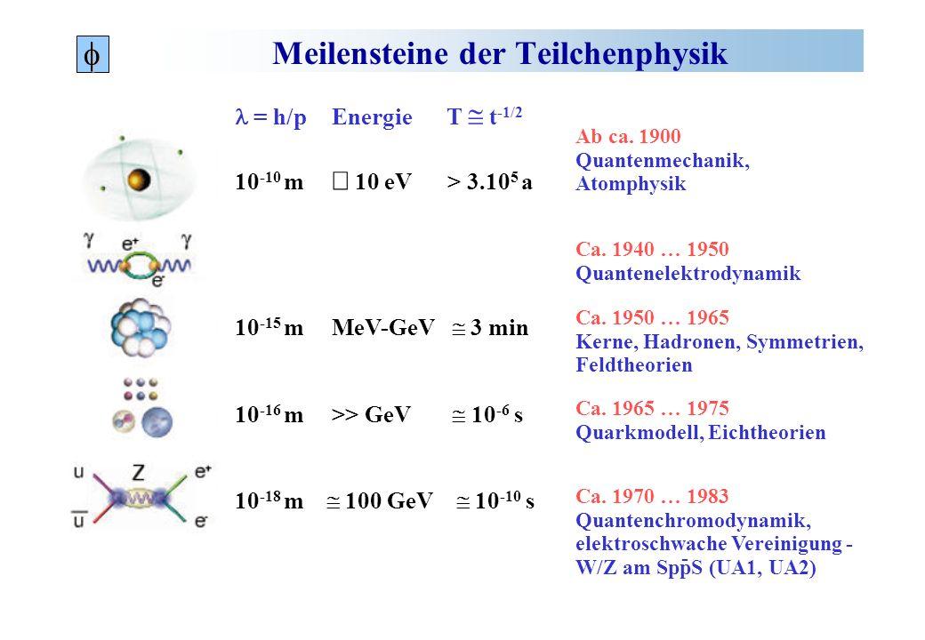 Meilensteine der Teilchenphysik Ab ca. 1900 Quantenmechanik, Atomphysik Ca. 1940 … 1950 Quantenelektrodynamik Ca. 1950 … 1965 Kerne, Hadronen, Symmetr