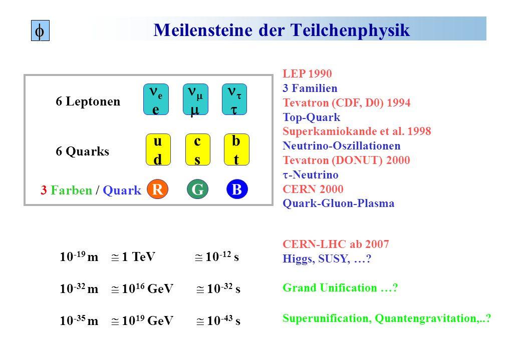 Hier! Transversalimpulsschnitt von p T > 2 GeV nach Spurrekonstruktion