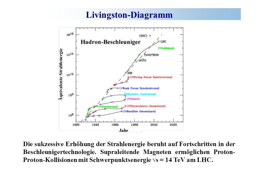 Parameter des Large Hadron Collider Proton- Proton Umfang: 27 km Teilchenpakete: 3564 + 3564 Protonen / Paket: 10 11 Strahlenergie: 2 x 7 TeV Luminosität: 10 34 cm -2 s -1 Strahlkreuzungsintervall: 25 ns Kollisionsrate: 10 7 … 10 9 Hz Flußdichte der Dipolmagneten: 8.4 T Anzahl der Dipolmagneten: ca.