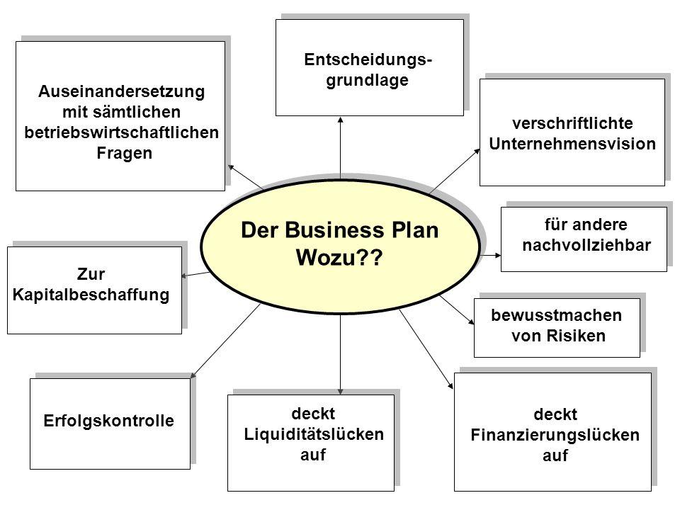 Der Business Plan Wozu?.