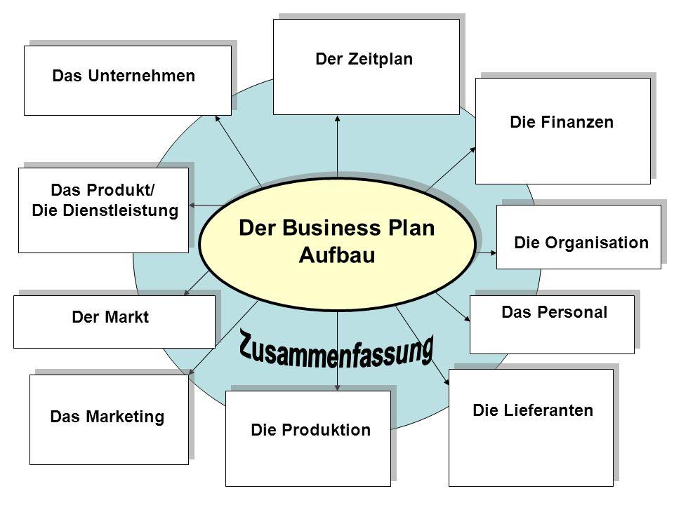 Der Business Plan Aufbau Das Unternehmen Das Produkt/ Die Dienstleistung Der Markt Das Marketing Die Organisation Die Finanzen Der Zeitplan Die Lieferanten Die Produktion Das Personal