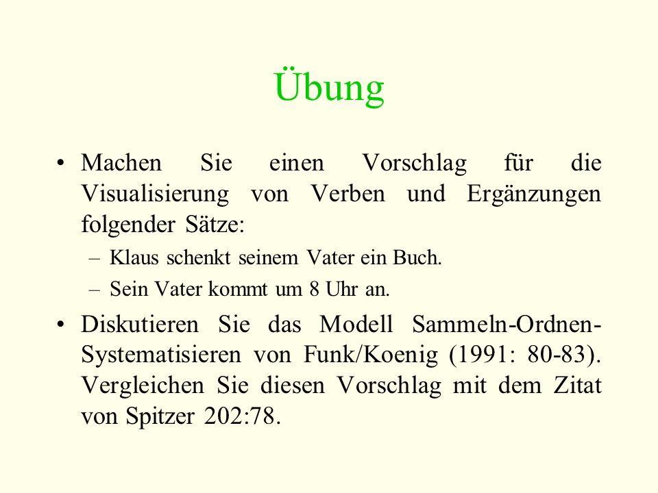 Übung Machen Sie einen Vorschlag für die Visualisierung von Verben und Ergänzungen folgender Sätze: –Klaus schenkt seinem Vater ein Buch.