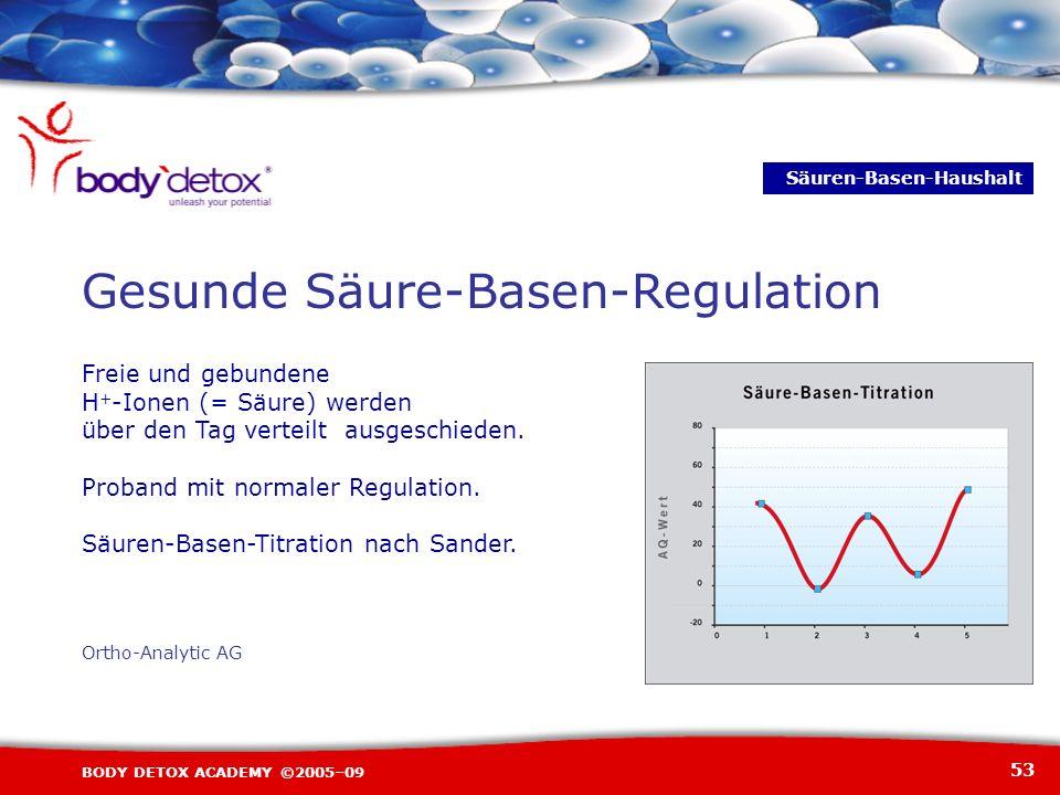 53 BODY DETOX ACADEMY ©2005–09 Gesunde Säure-Basen-Regulation Ortho-Analytic AG Freie und gebundene H + -Ionen (= Säure) werden über den Tag verteilt