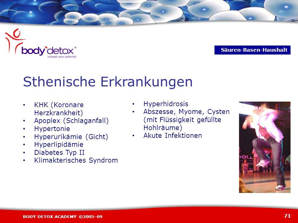 71 BODY DETOX ACADEMY ©2005–09 KHK (Koronare Herzkrankheit) Apoplex (Schlaganfall) Hypertonie Hyperurikämie (Gicht) Hyperlipidämie Diabetes Typ II Kli