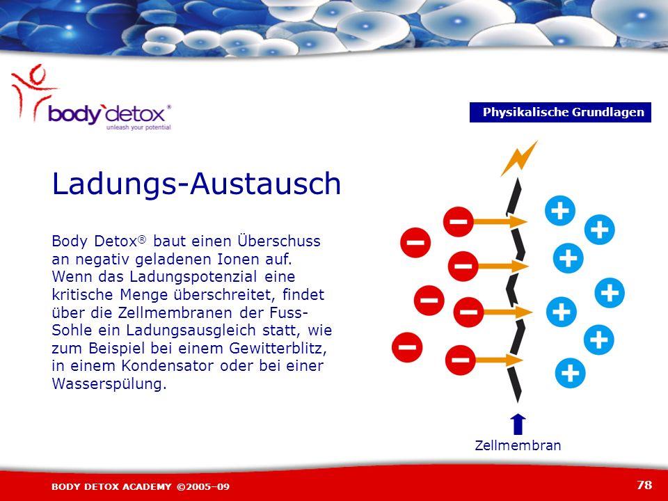 78 BODY DETOX ACADEMY ©2005–09 Ladungs-Austausch Zellmembran Body Detox ® baut einen Überschuss an negativ geladenen Ionen auf. Wenn das Ladungspotenz