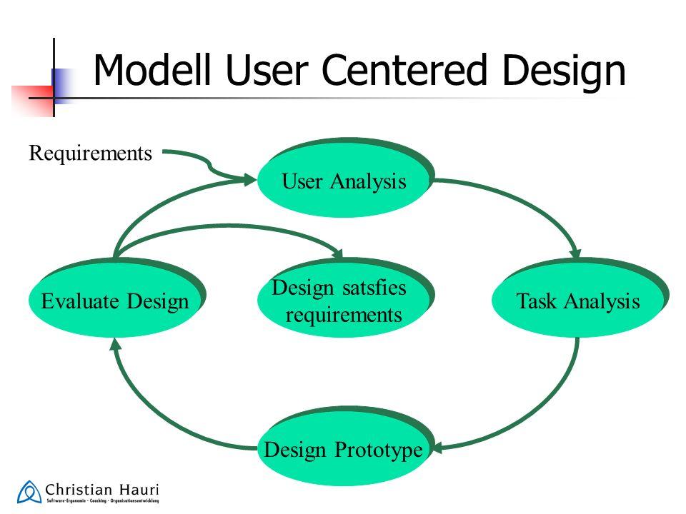 Modell User Centered Design User Analysis Design satsfies requirements Design satsfies requirements Task Analysis Design Prototype Evaluate Design Req