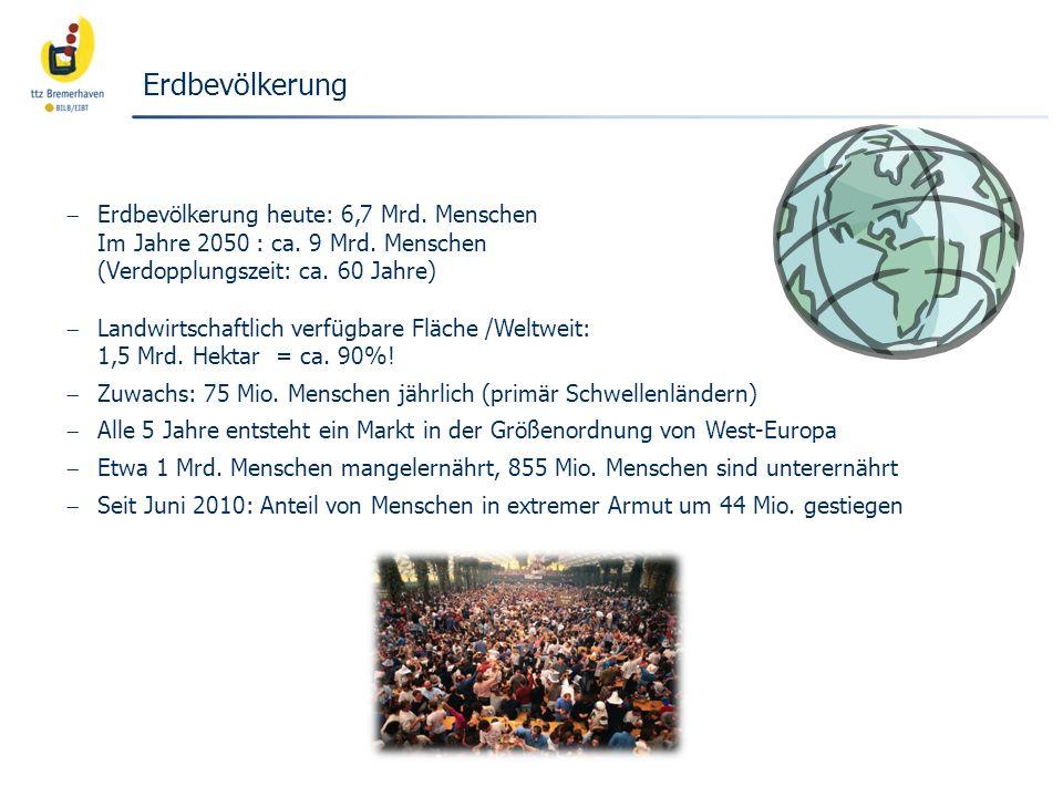Erdbevölkerung Erdbevölkerung heute: 6,7 Mrd. Menschen Im Jahre 2050 : ca. 9 Mrd. Menschen (Verdopplungszeit: ca. 60 Jahre) Landwirtschaftlich verfügb