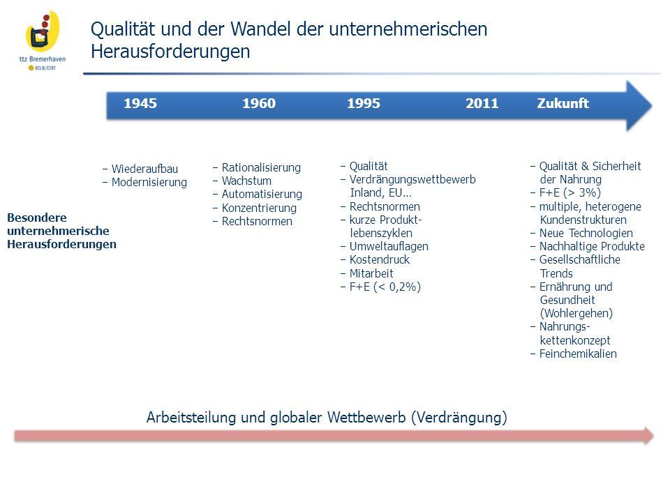 Qualität und der Wandel der unternehmerischen Herausforderungen 1945196019952011 Zukunft Besondere unternehmerische Herausforderungen Wiederaufbau Mod