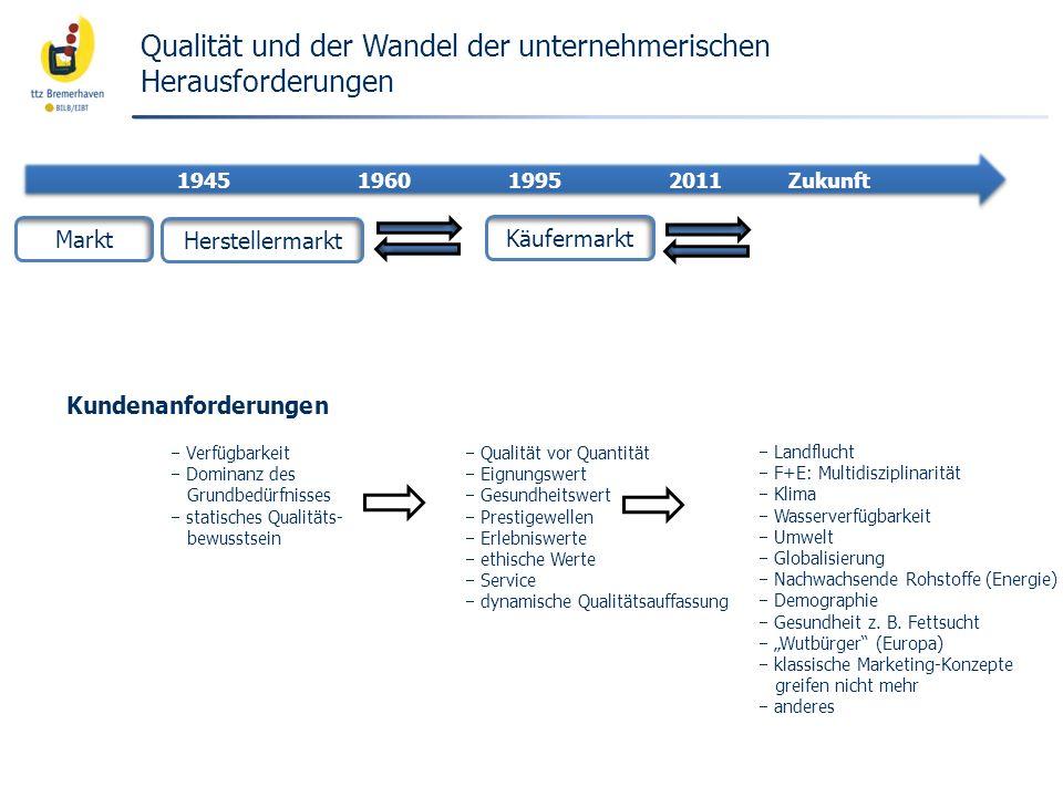 Qualität und der Wandel der unternehmerischen Herausforderungen Markt Herstellermarkt Käufermarkt 1945 1960 1995 2011 Zukunft Kundenanforderungen Verf