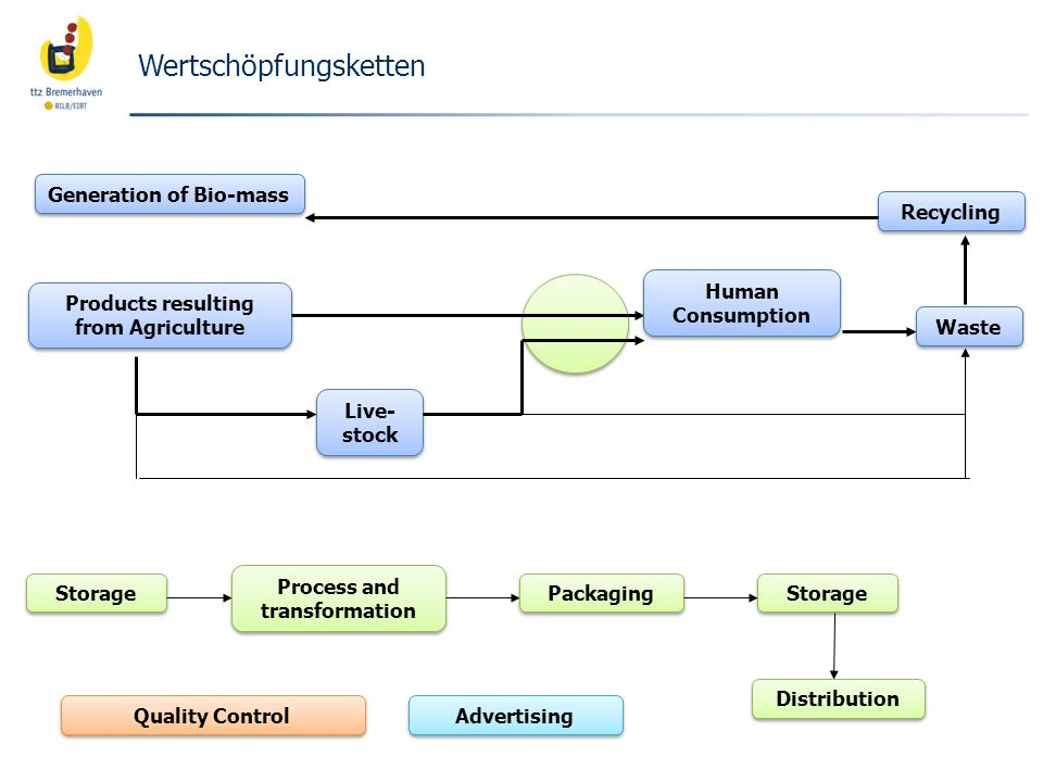 Wertschöpfungsketten Products resulting from Agriculture Live- stock Human Consumption Human Consumption Waste Recycling Storage Process and transformation Packaging Storage Distribution Advertising Quality Control Generation of Bio-mass