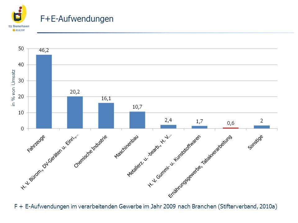 F+E-Aufwendungen F + E-Aufwendungen im verarbeitenden Gewerbe im Jahr 2009 nach Branchen (Stifterverband, 2010a) in % von Umsatz