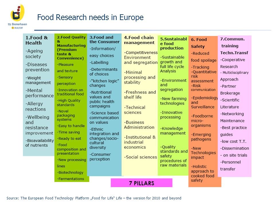 Food Research needs in Europe Source: The European Food Technology Platform Food for Life Life – the version for 2010 and beyond