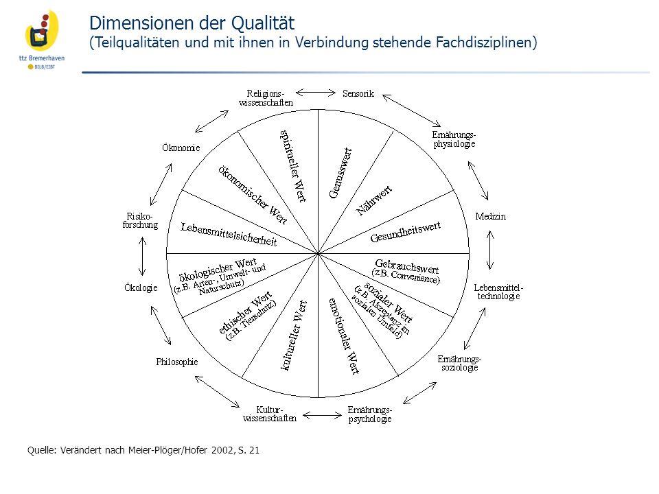 Dimensionen der Qualität (Teilqualitäten und mit ihnen in Verbindung stehende Fachdisziplinen) Quelle: Verändert nach Meier-Plöger/Hofer 2002, S. 21