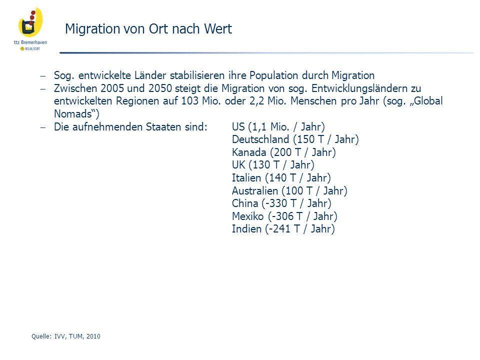 Migration von Ort nach Wert Sog. entwickelte Länder stabilisieren ihre Population durch Migration Zwischen 2005 und 2050 steigt die Migration von sog.
