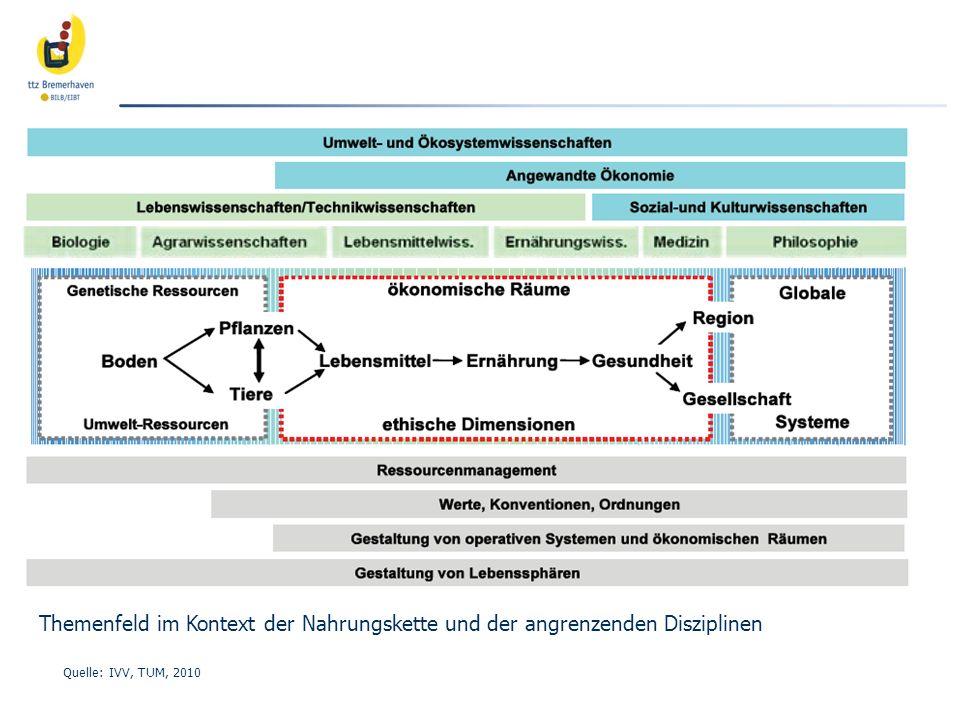 Themenfeld im Kontext der Nahrungskette und der angrenzenden Disziplinen Quelle: IVV, TUM, 2010