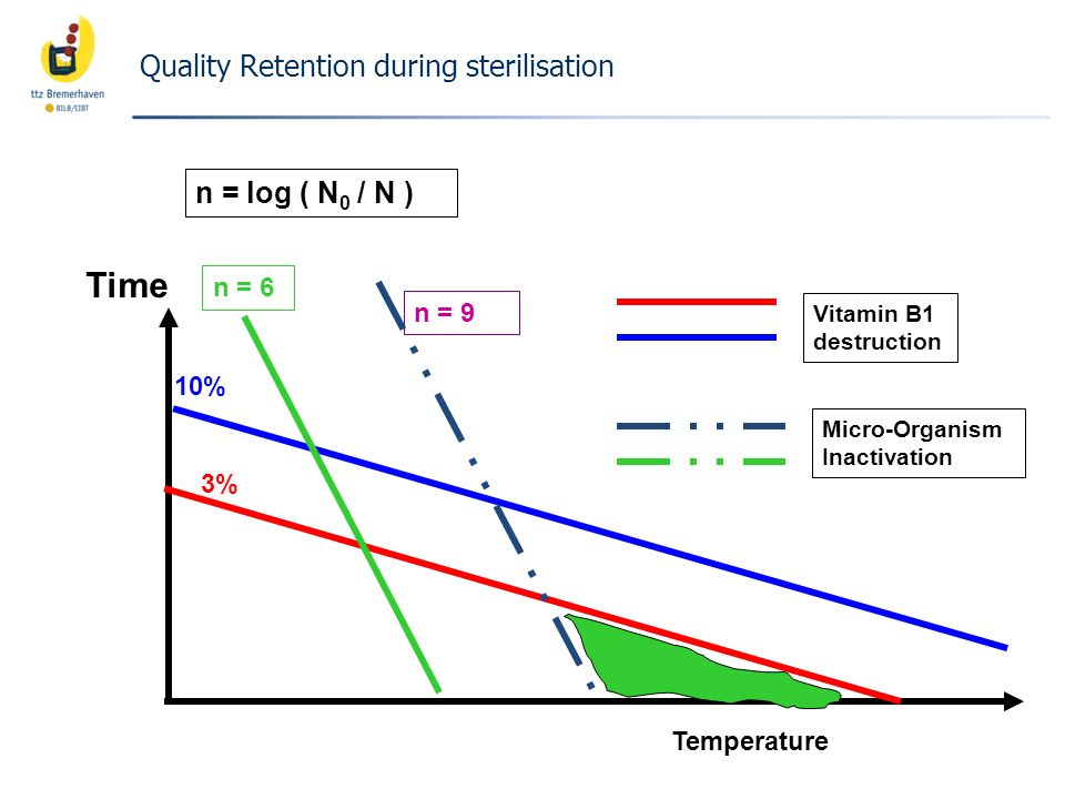 Time Temperature 3% 10% n = 6 n = 9 n = log ( N 0 / N ) Vitamin B1 destruction Micro-Organism Inactivation Quality Retention during sterilisation