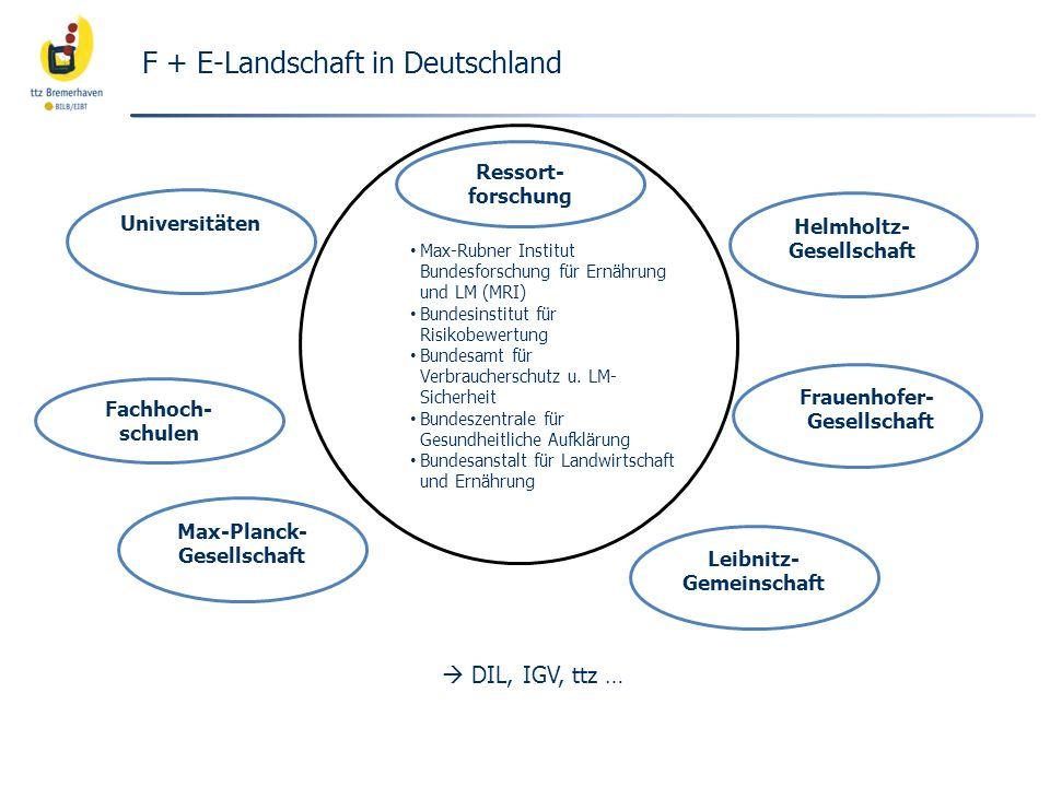 F + E-Landschaft in Deutschland Universitäten Ressort- forschung Helmholtz- Gesellschaft Fachhoch- schulen Max-Planck- Gesellschaft Leibnitz- Gemeinsc