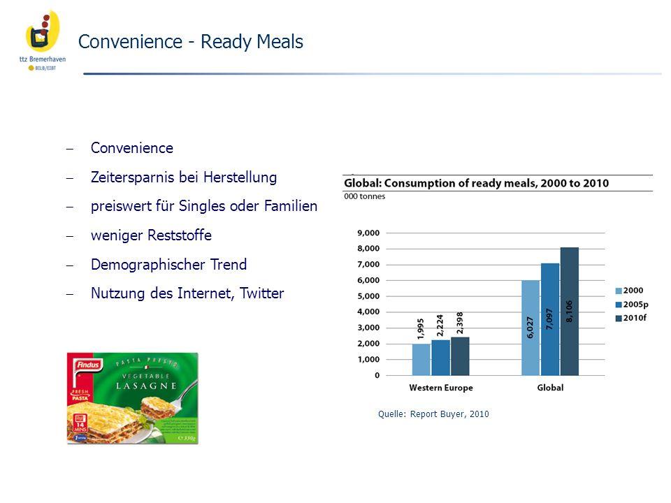 Convenience - Ready Meals Convenience Zeitersparnis bei Herstellung preiswert für Singles oder Familien weniger Reststoffe Demographischer Trend Nutzu