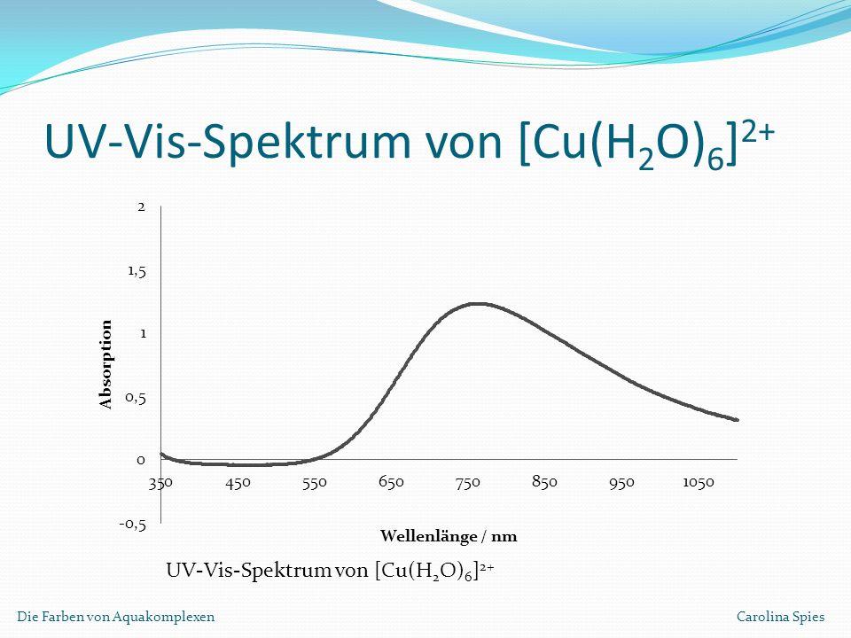 UV-Vis-Spektrum von [Cu(H 2 O) 6 ] 2+ Die Farben von Aquakomplexen Carolina Spies UV-Vis-Spektrum von [Cu(H 2 O) 6 ] 2+