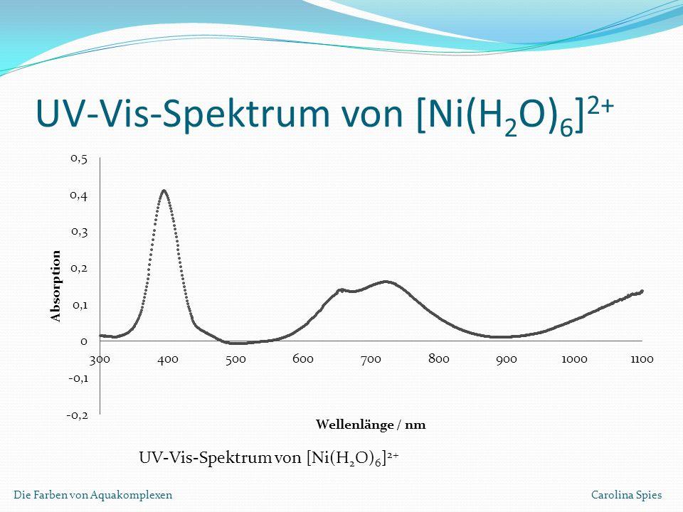 UV-Vis-Spektrum von [Ni(H 2 O) 6 ] 2+ Die Farben von Aquakomplexen Carolina Spies UV-Vis-Spektrum von [Ni(H 2 O) 6 ] 2+