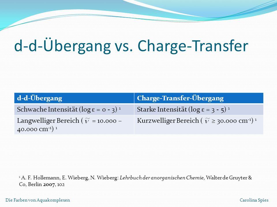 d-d-Übergang vs. Charge-Transfer d-d-ÜbergangCharge-Transfer-Übergang Schwache Intensität (log ε = 0 - 3) 1 Starke Intensität (log ε = 3 - 5) 1 Langwe