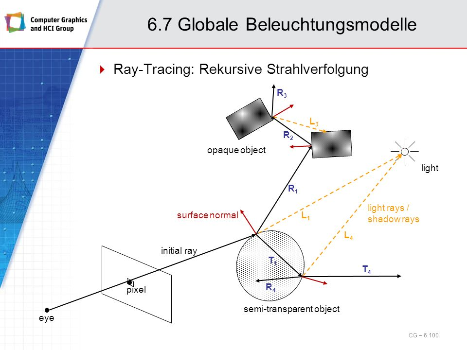 6.7 Globale Beleuchtungsmodelle Ray-Tracing: Rekursive Strahlverfolgung opaque object pixel semi-transparent object eye light initial ray surface norm