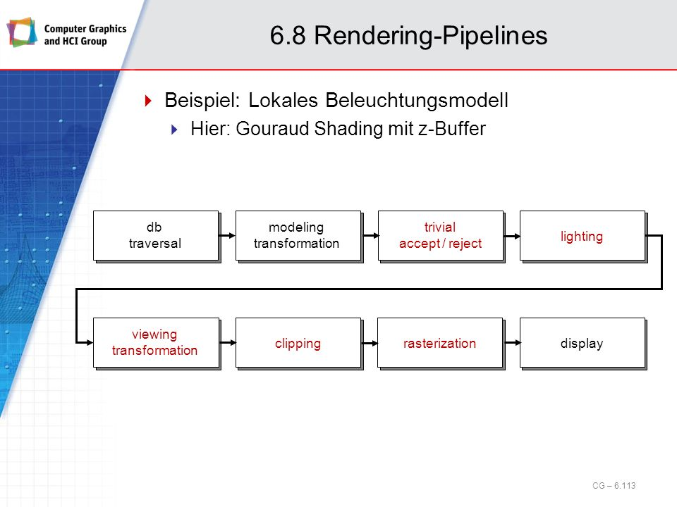 6.8 Rendering-Pipelines Beispiel: Lokales Beleuchtungsmodell Hier: Gouraud Shading mit z-Buffer modeling transformation db traversal trivial accept /