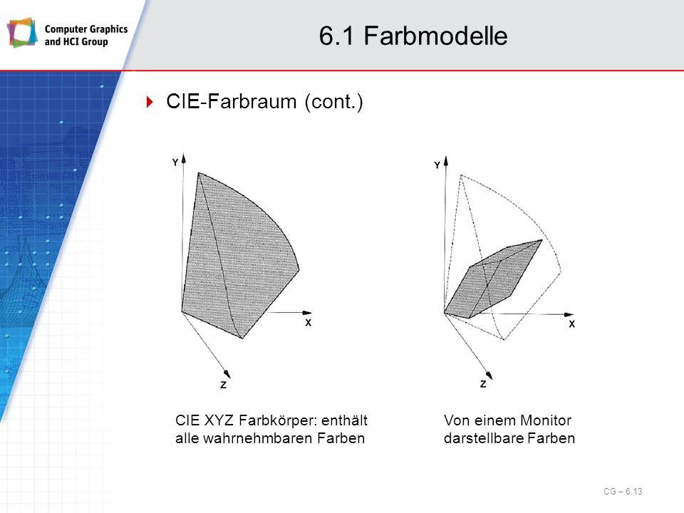 6.1 Farbmodelle CIE-Farbraum (cont.) Von einem Monitor darstellbare Farben CIE XYZ Farbkörper: enthält alle wahrnehmbaren Farben CG – 6.13