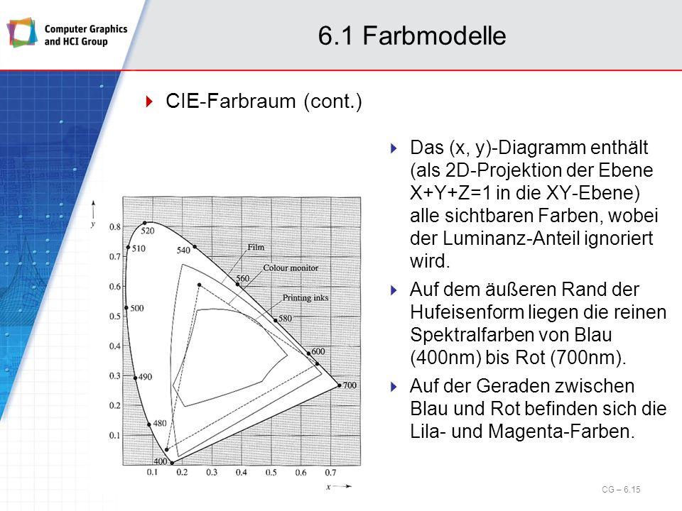 6.1 Farbmodelle CIE-Farbraum (cont.) CG – 6.15 Das (x, y)-Diagramm enthält (als 2D-Projektion der Ebene X+Y+Z=1 in die XY-Ebene) alle sichtbaren Farbe