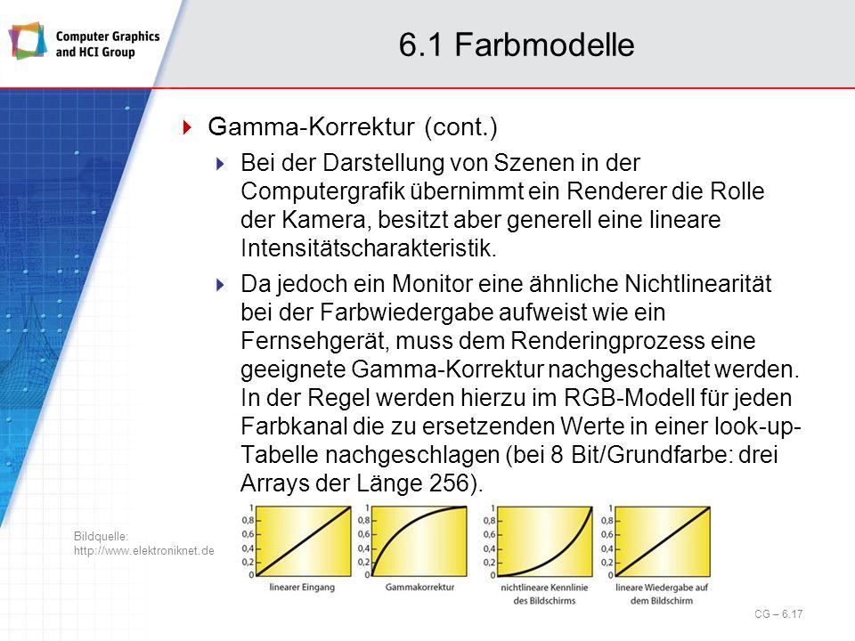 6.1 Farbmodelle Gamma-Korrektur (cont.) Bei der Darstellung von Szenen in der Computergrafik übernimmt ein Renderer die Rolle der Kamera, besitzt aber