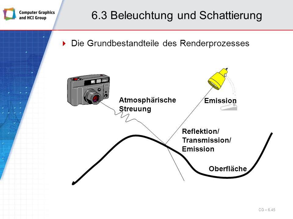 6.3 Beleuchtung und Schattierung Die Grundbestandteile des Renderprozesses Oberfläche Reflektion/ Transmission/ Emission Emission Atmosphärische Streu