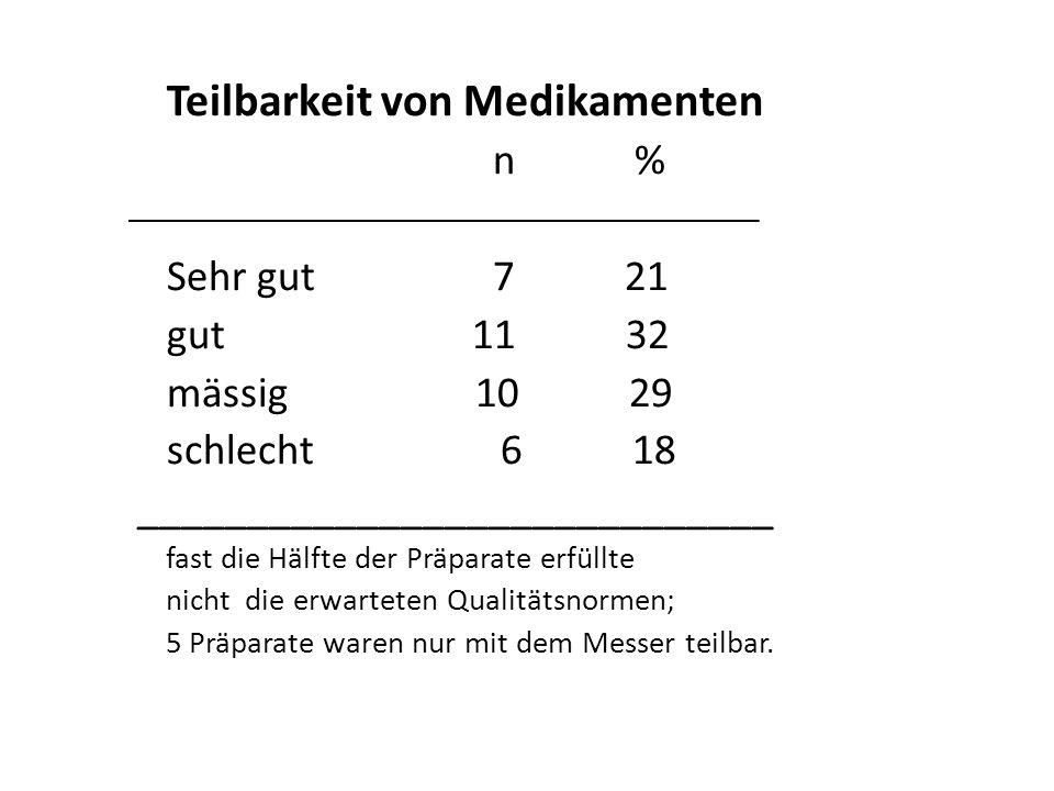 Teilbarkeit von Medikamenten n % Sehr gut 7 21 gut 11 32 mässig 10 29 schlecht 6 18 _____________________________ fast die Hälfte der Präparate erfüllte nicht die erwarteten Qualitätsnormen; 5 Präparate waren nur mit dem Messer teilbar.
