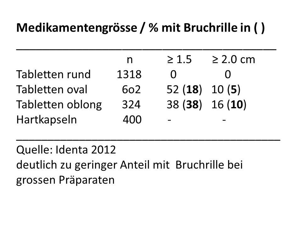 Medikamentengrösse / % mit Bruchrille in ( ) _______________________________________ n 1.5 2.0 cm Tabletten rund 1318 0 0 Tabletten oval 6o2 52 (18) 1