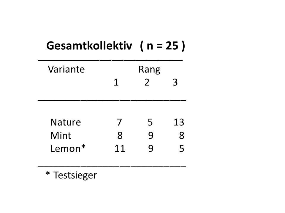 Gesamtkollektiv ( n = 25 ) _____________________________________ Variante Rang 1 2 3 ___________________________ Nature 7 5 13 Mint 8 9 8 Lemon* 11 9 5 ___________________________ * Testsieger