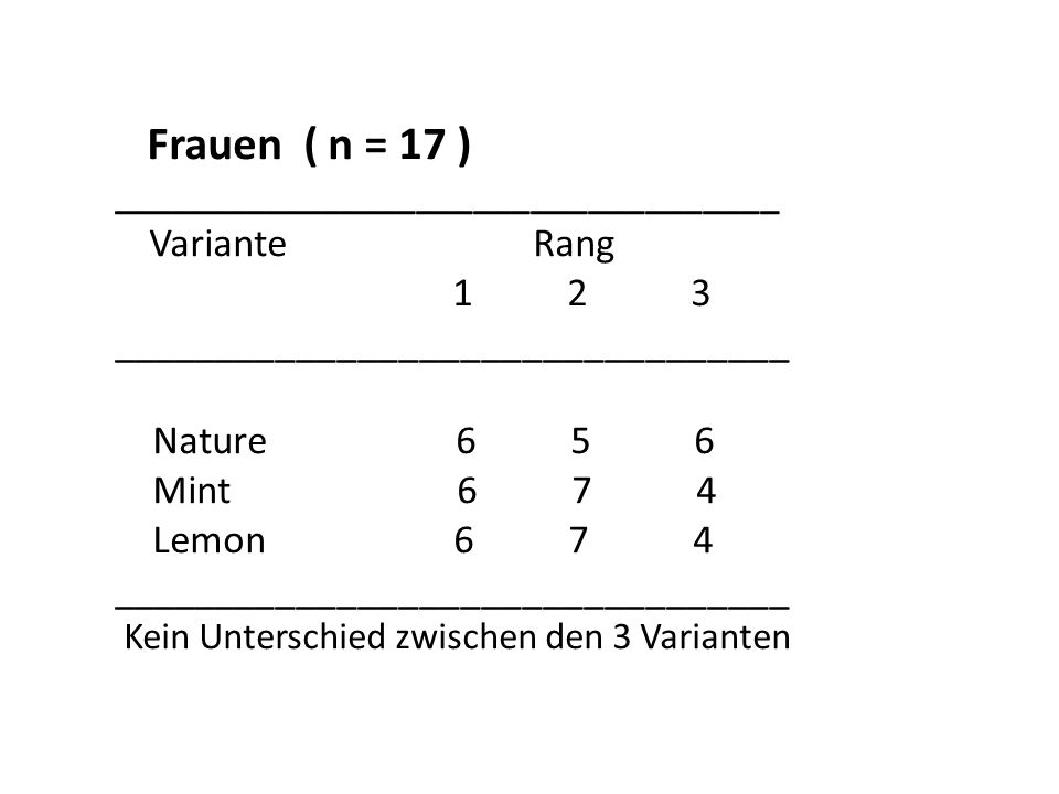 Frauen ( n = 17 ) ___________________________________ Variante Rang 1 2 3 _________________________________ Nature 6 5 6 Mint 6 7 4 Lemon 6 7 4 ______