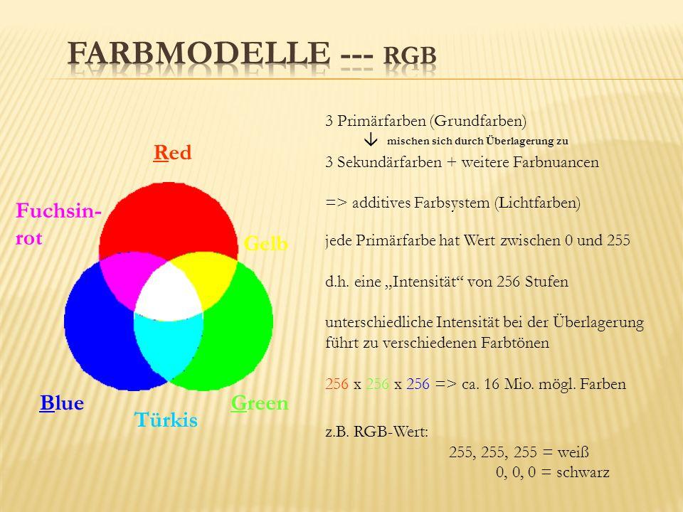 Red GreenBlue 3 Primärfarben (Grundfarben) mischen sich durch Überlagerung zu 3 Sekundärfarben + weitere Farbnuancen => additives Farbsystem (Lichtfarben) Türkis Fuchsin- rot Gelb jede Primärfarbe hat Wert zwischen 0 und 255 d.h.
