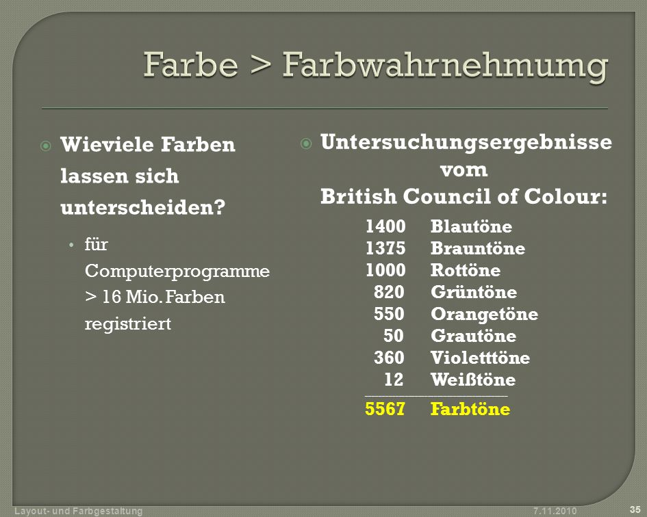 Wieviele Farben lassen sich unterscheiden? für Computerprogramme > 16 Mio. Farben registriert 7.11.2010 35 Layout- und Farbgestaltung Untersuchungserg