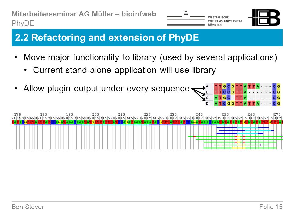 Mitarbeiterseminar AG Müller – bioinfweb Folie 15Ben Stöver 2.2 Refactoring and extension of PhyDE PhyDE Move major functionality to library (used by several applications) Allow plugin output under every sequence Current stand-alone application will use library