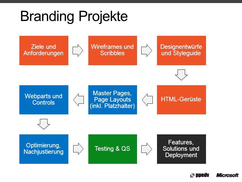 Branding Projekte Ziele und Anforderungen Wireframes und Scribbles Designentwürfe und Styleguide HTML-Gerüste Master Pages, Page Layouts (inkl. Platzh