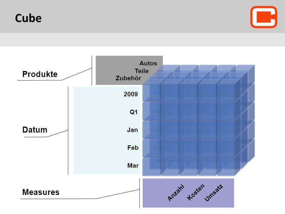 2009 Q1 Jan Feb Mar Zubehör Teile Autos Measures Anzahl Kosten Umsatz Datum Produkte Ритейл Cube