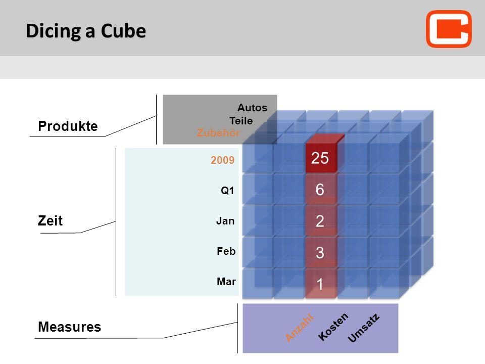 Dicing a Cube 1 1 3 3 2 2 6 6 25 Ритейл 2009 Q1 Jan Feb Mar Zubehör Teile Autos Measures Anzahl Kosten Umsatz Zeit Produkte