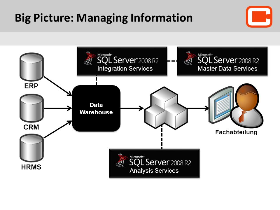 Big Picture: Managing Information Data Warehouse Analysis ServicesMaster Data Services ERP CRM HRMS Fachabteilung Integration Services