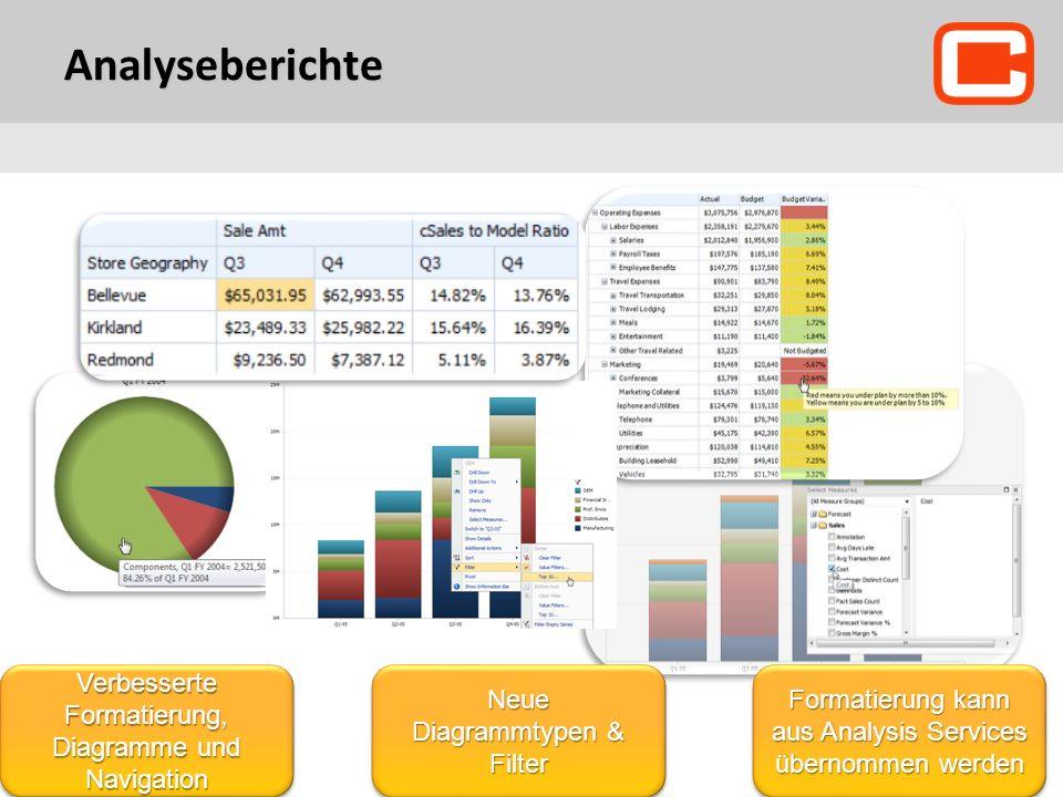 Analyseberichte Verbesserte Formatierung, Diagramme und Navigation Neue Diagrammtypen & Filter Formatierung kann aus Analysis Services übernommen werd