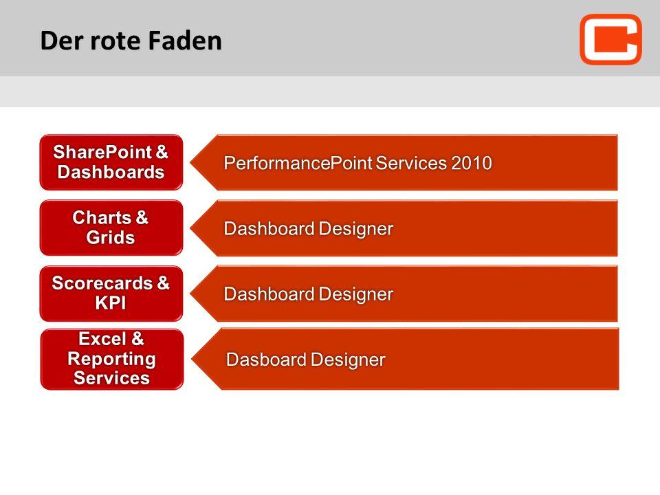 Dashboard Designer Details pane Workspace Browser Workspace
